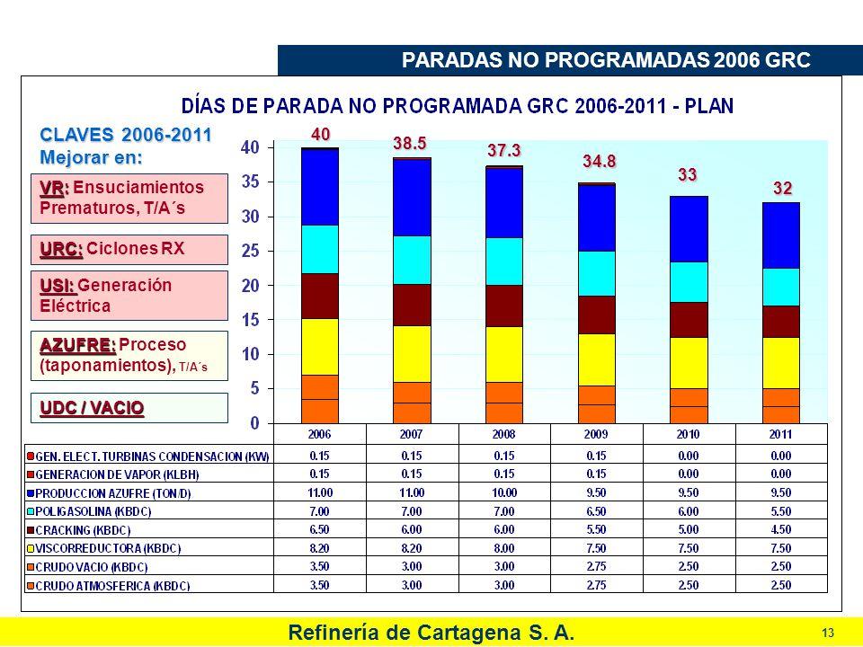 Refinería de Cartagena S. A. 13 PARADAS NO PROGRAMADAS 2006 GRC CLAVES 2006-2011 Mejorar en: VR: VR: Ensuciamientos Prematuros, T/A´s URC: Ciclones RX