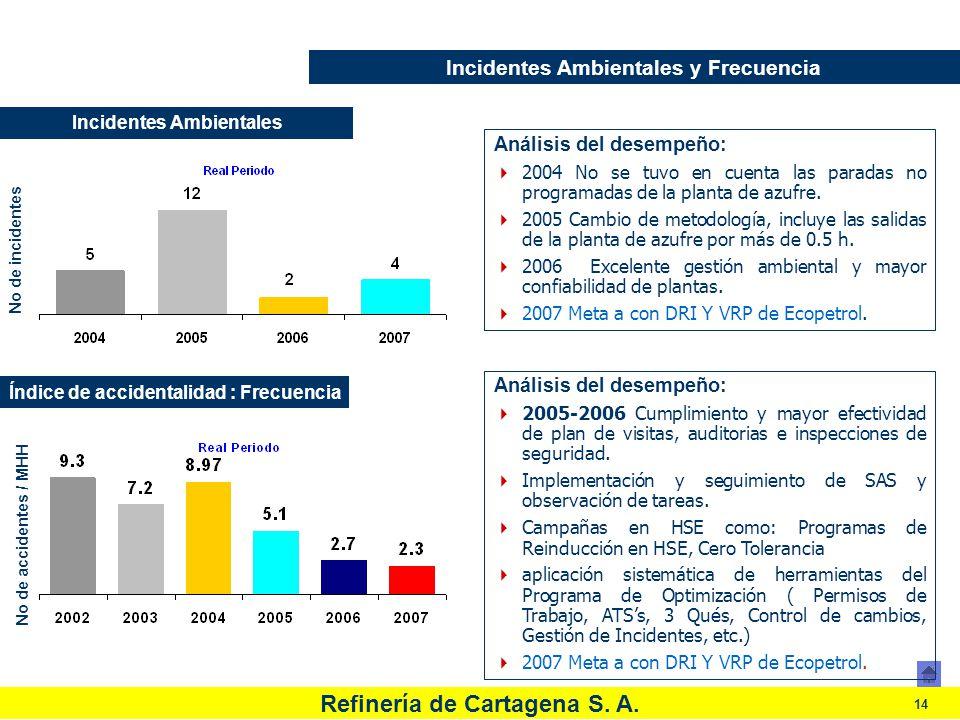 Refinería de Cartagena S. A. 14 Incidentes Ambientales y Frecuencia Análisis del desempeño: 2005-2006 Cumplimiento y mayor efectividad de plan de visi