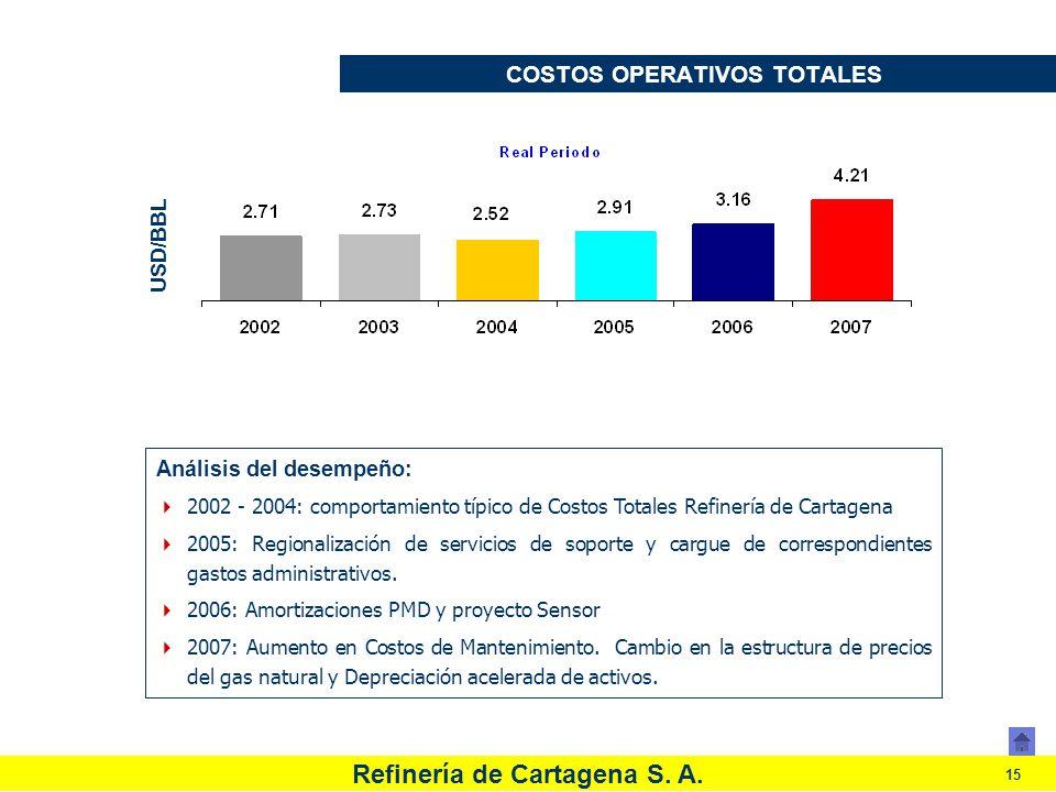Refinería de Cartagena S. A. 15 COSTOS OPERATIVOS TOTALES Análisis del desempeño: 2002 - 2004: comportamiento típico de Costos Totales Refinería de Ca