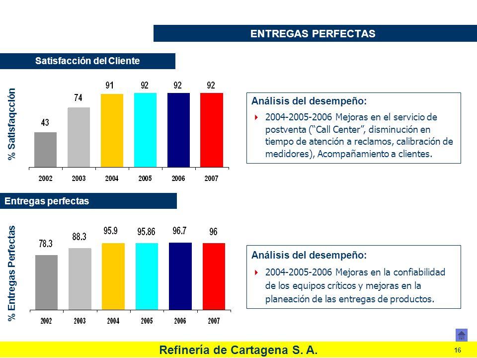 Refinería de Cartagena S. A. 16 ENTREGAS PERFECTAS Análisis del desempeño: 2004-2005-2006 Mejoras en la confiabilidad de los equipos críticos y mejora
