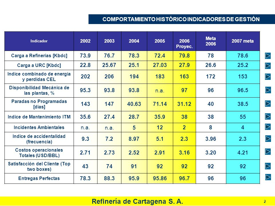 Refinería de Cartagena S. A. 2 Indicador 20022003200420052006 Proyec. Meta 2006 2007 meta Carga a Refinerías [Kbdc] 73.976.778.372.479.87878.6 Carga a