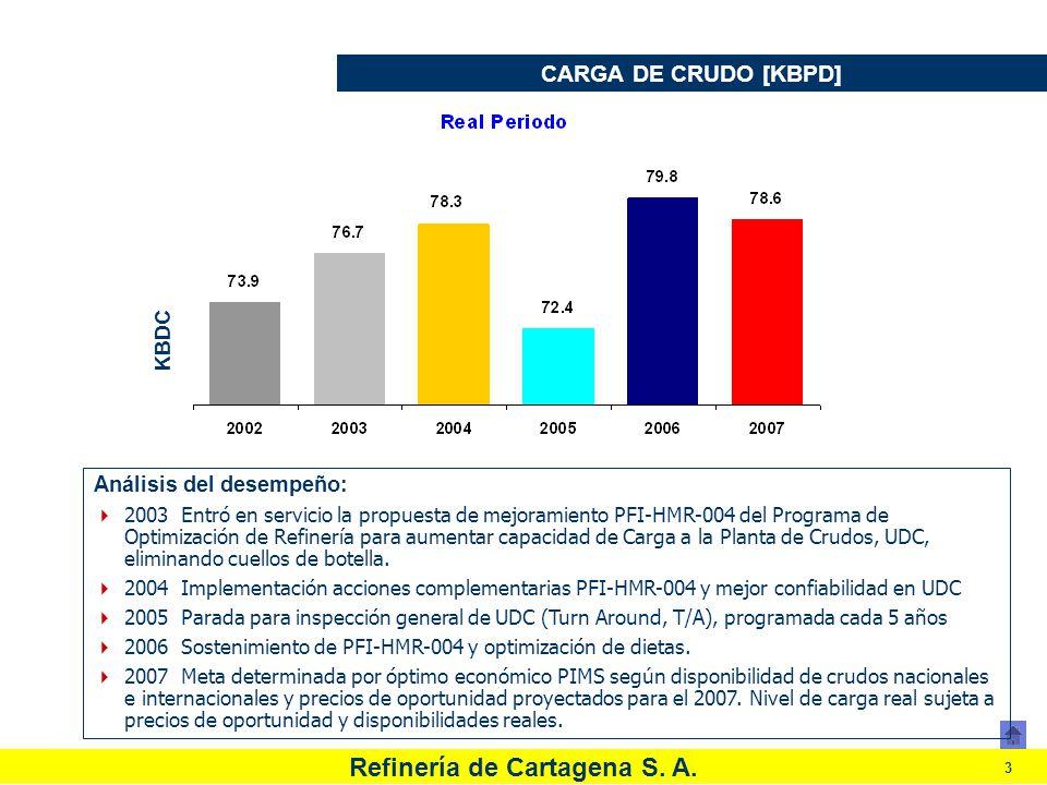 Refinería de Cartagena S. A. 3 CARGA DE CRUDO [KBPD] Análisis del desempeño: 2003 Entró en servicio la propuesta de mejoramiento PFI-HMR-004 del Progr