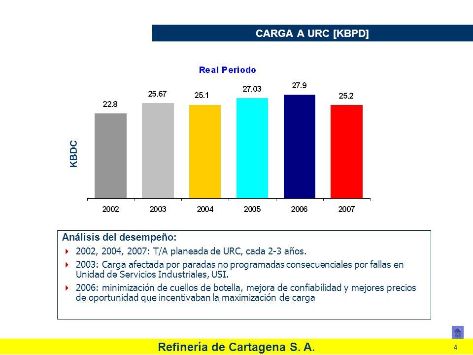 Refinería de Cartagena S. A. 4 CARGA A URC [KBPD] Análisis del desempeño: 2002, 2004, 2007: T/A planeada de URC, cada 2-3 años. 2003: Carga afectada p