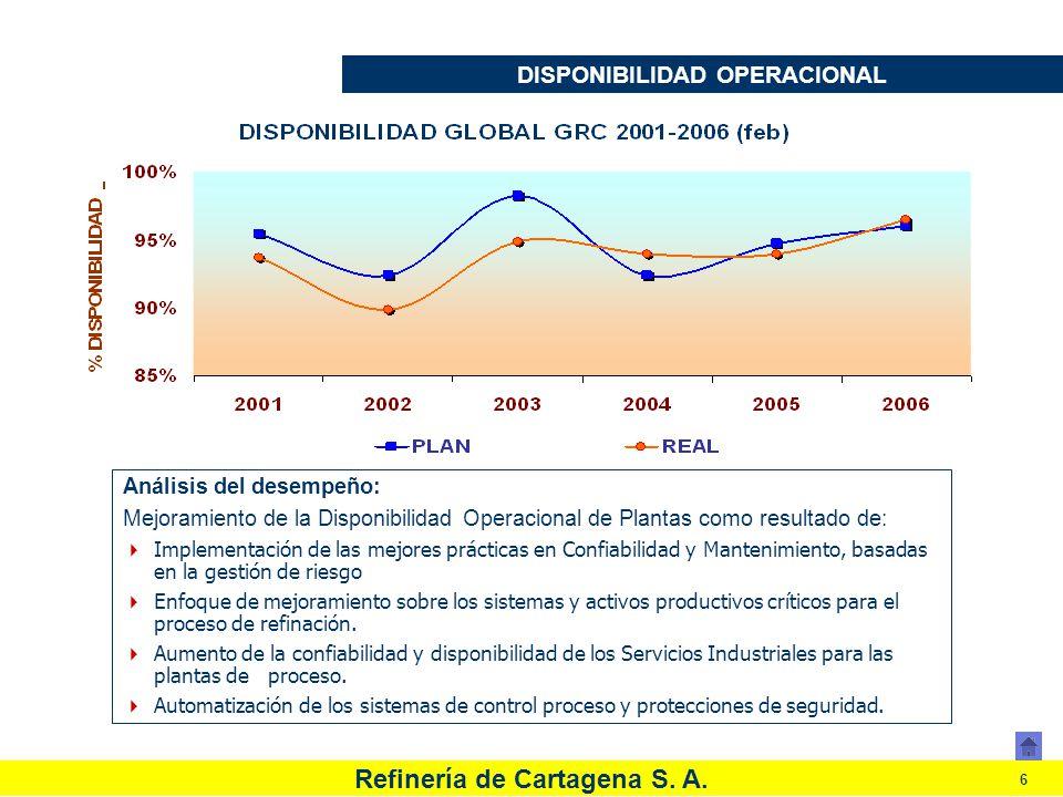 Refinería de Cartagena S. A. 6 DISPONIBILIDAD OPERACIONAL Análisis del desempeño: Mejoramiento de la Disponibilidad Operacional de Plantas como result