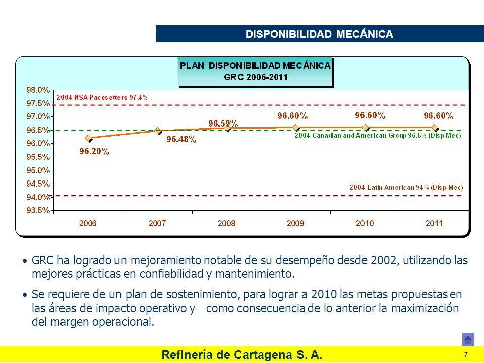 Refinería de Cartagena S. A. 7 DISPONIBILIDAD MECÁNICA GRC ha logrado un mejoramiento notable de su desempeño desde 2002, utilizando las mejores práct