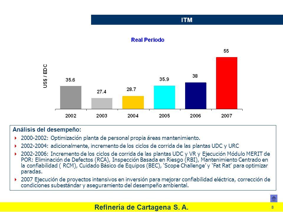 Refinería de Cartagena S. A. 8 ITM Análisis del desempeño: 2000-2002: Optimización planta de personal propia áreas mantenimiento. 2002-2004: adicional