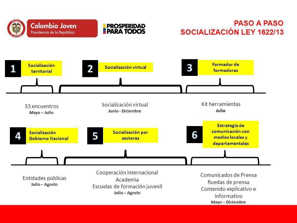 PASO A PASO SOCIALIZACIÓN LEY 1622/13 33 encuentros Mayo – Julio Socialización virtual Junio - Diciembre Formador de formadores Kit herramientas Julio