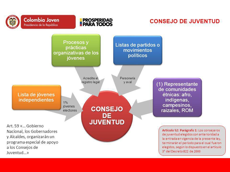 CONSEJO DE JUVENTUD Lista de jóvenes independientes Procesos y prácticas organizativas de los jóvenes Listas de partidos o movimientos políticos (1) R