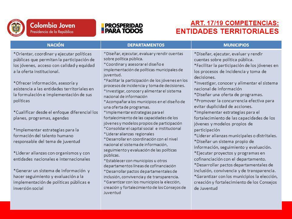 ART. 17/19 COMPETENCIAS: ENTIDADES TERRITORIALES NACIÓNDEPARTAMENTOSMUNICIPIOS *Orientar, coordinar y ejecutar políticas públicas que permitan la part
