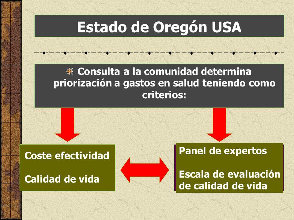 Estado de Oregón USA Consulta a la comunidad determina priorización a gastos en salud teniendo como criterios: Coste efectividad Calidad de vida Panel