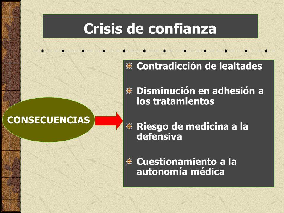 Crisis de confianza Contradicción de lealtades Disminución en adhesión a los tratamientos Riesgo de medicina a la defensiva Cuestionamiento a la auton