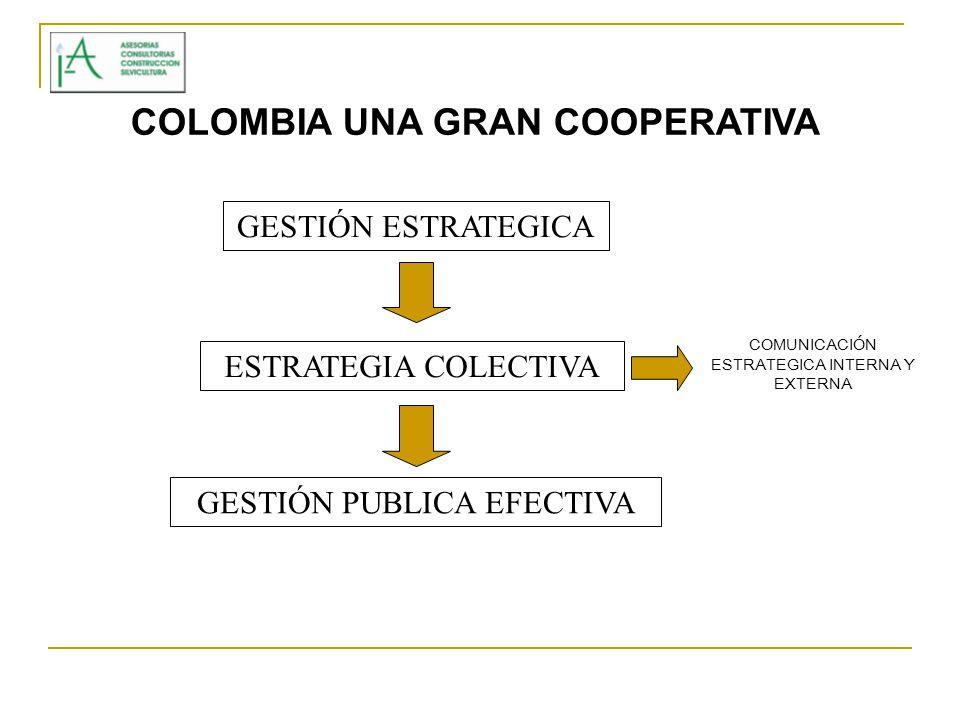 GESTIÓN ESTRATEGICA ESTRATEGIA COLECTIVA GESTIÓN PUBLICA EFECTIVA COMUNICACIÓN ESTRATEGICA INTERNA Y EXTERNA COLOMBIA UNA GRAN COOPERATIVA