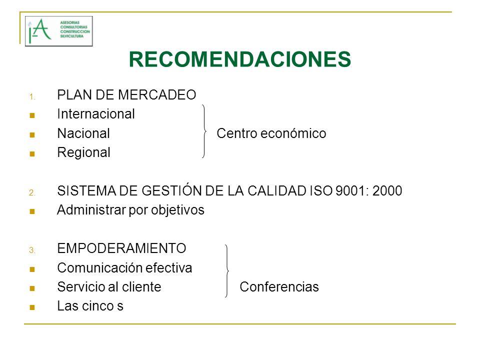 RECOMENDACIONES 1. PLAN DE MERCADEO Internacional Nacional Centro económico Regional 2. SISTEMA DE GESTIÓN DE LA CALIDAD ISO 9001: 2000 Administrar po