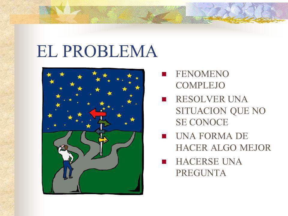 EL PROBLEMA FENOMENO COMPLEJO RESOLVER UNA SITUACION QUE NO SE CONOCE UNA FORMA DE HACER ALGO MEJOR HACERSE UNA PREGUNTA