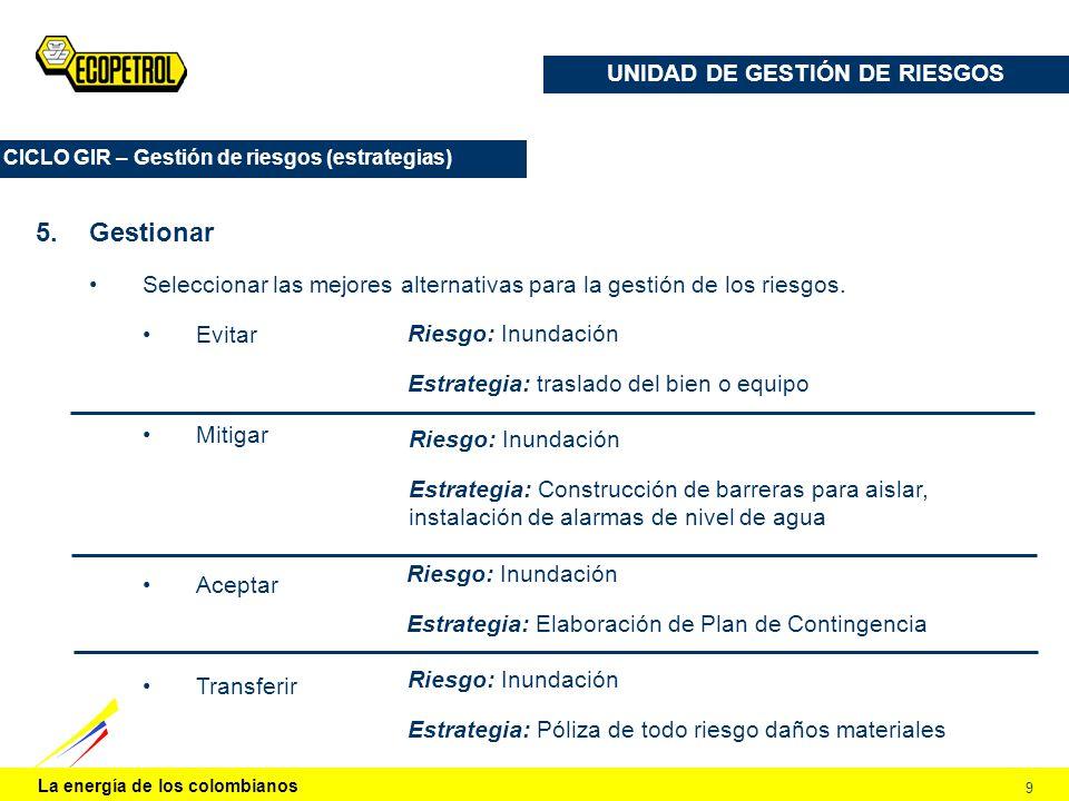 La energía de los colombianos 9 UNIDAD DE GESTIÓN DE RIESGOS CICLO GIR – Gestión de riesgos (estrategias) 5.Gestionar Seleccionar las mejores alternat