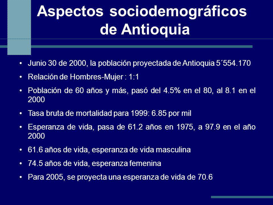 Aspectos sociodemográficos de Antioquia Junio 30 de 2000, la población proyectada de Antioquia 5´554.170 Relación de Hombres-Mujer : 1:1 Población de 60 años y más, pasó del 4.5% en el 80, al 8.1 en el 2000 Tasa bruta de mortalidad para 1999: 6.85 por mil Esperanza de vida, pasa de 61.2 años en 1975, a 97.9 en el año 2000 61.6 años de vida, esperanza de vida masculina 74.5 años de vida, esperanza femenina Para 2005, se proyecta una esperanza de vida de 70.6