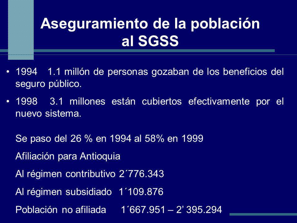 Aseguramiento de la población al SGSS 1994 1.1 millón de personas gozaban de los beneficios del seguro público.