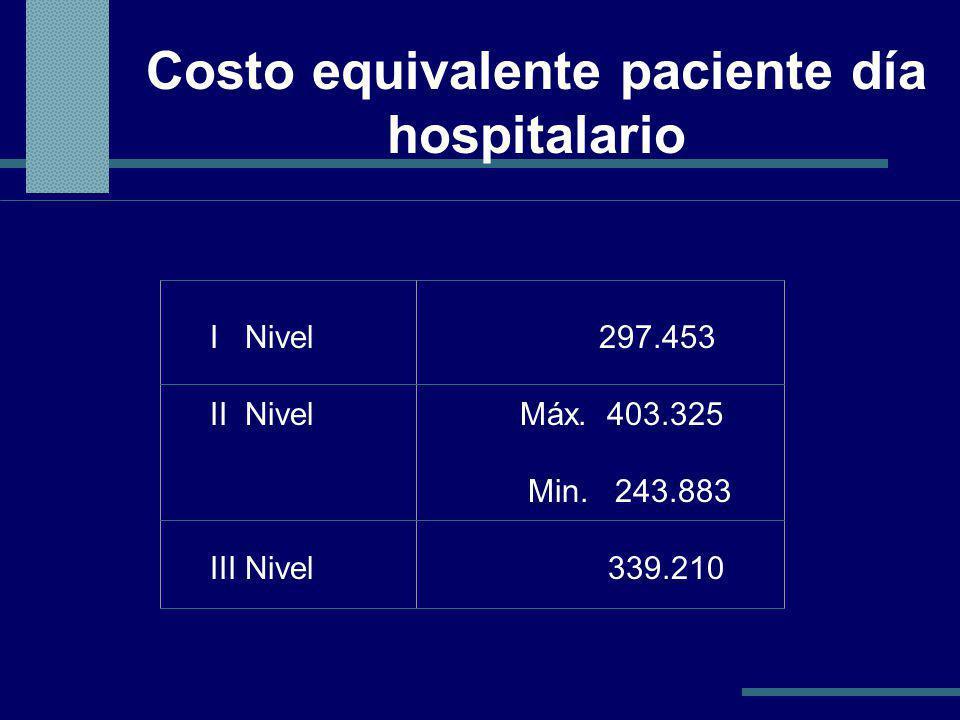 Costo equivalente paciente día hospitalario I Nivel 297.453 II Nivel Máx.