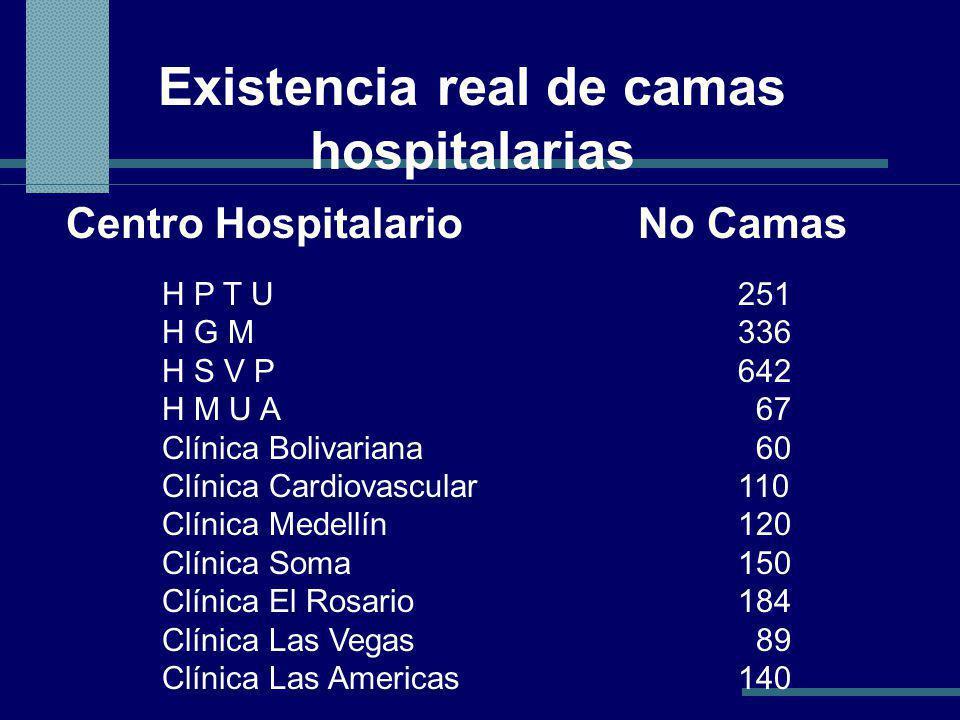 Existencia real de camas hospitalarias Centro Hospitalario No Camas H P T U251 H G M336 H S V P642 H M U A 67 Clínica Bolivariana 60 Clínica Cardiovascular110 Clínica Medellín120 Clínica Soma150 Clínica El Rosario184 Clínica Las Vegas 89 Clínica Las Americas140