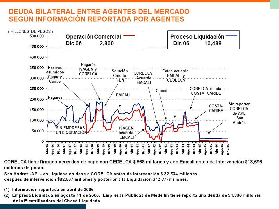 DEUDA BILATERAL ENTRE AGENTES DEL MERCADO SEGÚN INFORMACIÓN REPORTADA POR AGENTES ( MILLONES DE PESOS ) Operación Comercial Dic 06 2,800 EMCALI SIN EMPRESAS EN LIQUIDACIÓN Proceso Liquidación Dic 06 10,489 Pagarés Pasivos asumidos Costa y Caribe Pagarés ISAGEN y CORELCA Solución Crédito FEN ISAGEN acuerdo EMCALI Caída acuerdo EMCALI y CEDELCA CORELCA Acuerdo EMCALI Chocó CORELCA deuda COSTA- CARIBE Sin reportar CORELCA de APL San Andrés COSTA- CARIBE