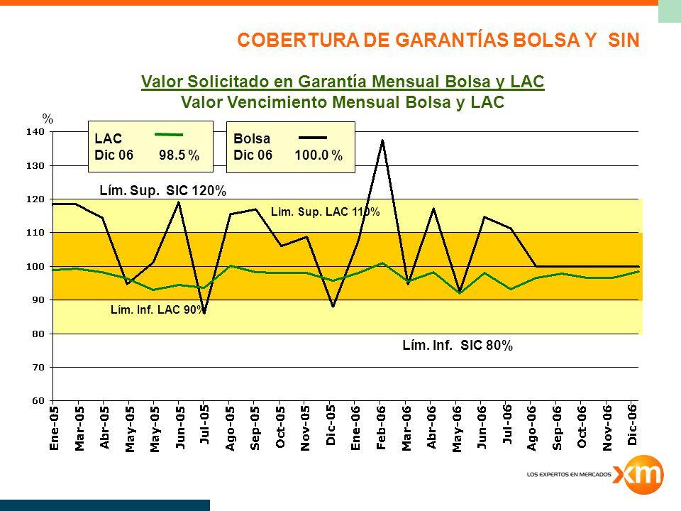 COBERTURA DE GARANTÍAS BOLSA Y SIN Valor Solicitado en Garantía Mensual Bolsa y LAC Valor Vencimiento Mensual Bolsa y LAC Lim.