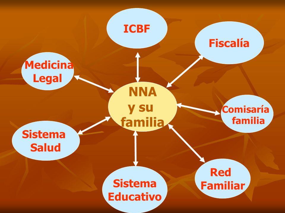 Medicina Legal NNA y su familia ICBF Sistema Salud Sistema Educativo Comisaría familia Red Familiar Fiscalía