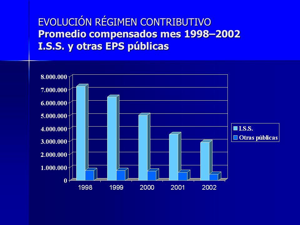 EVOLUCIÓN RÉGIMEN CONTRIBUTIVO Promedio compensados mes 1998–2002 I.S.S. y otras EPS públicas