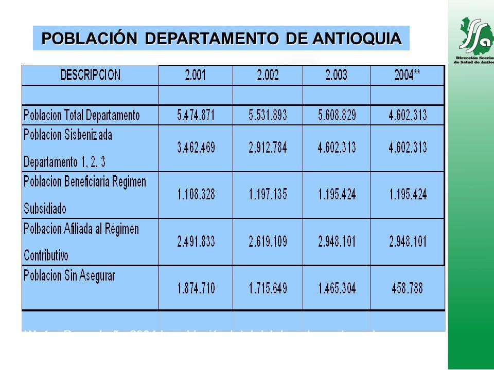 POBLACIÓN DEPARTAMENTO DE ANTIOQUIA **Nota: Para el año 2004 la población total del departamento es la identificada por el SISBEN.