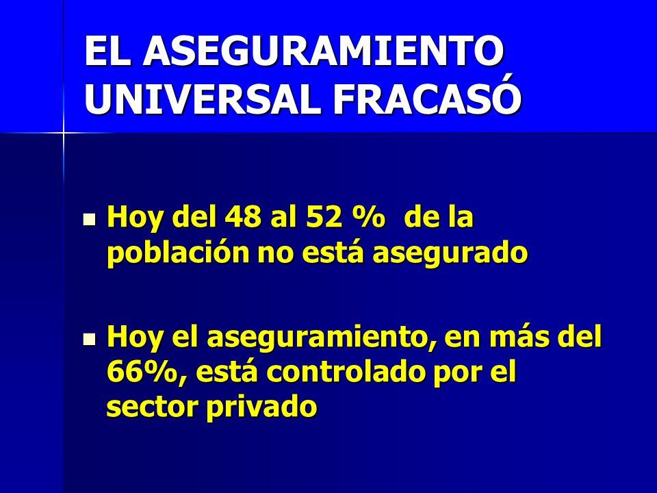 EL ASEGURAMIENTO UNIVERSAL FRACASÓ Hoy del 48 al 52 % de la población no está asegurado Hoy del 48 al 52 % de la población no está asegurado Hoy el as