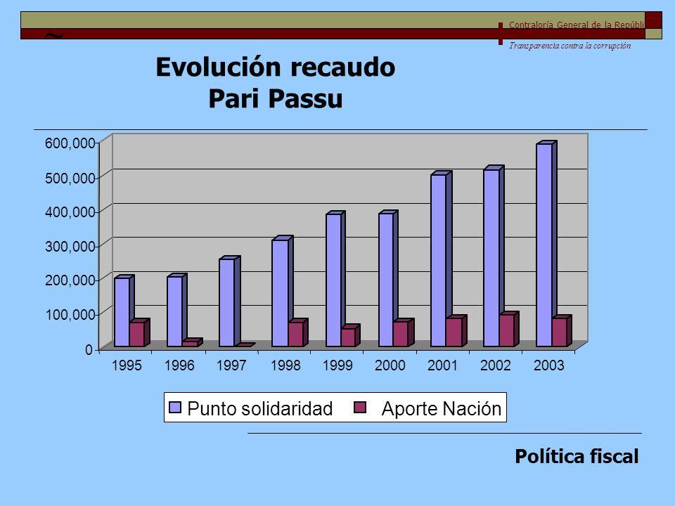 0 100,000 200,000 300,000 400,000 500,000 600,000 199519961997199819992000200120022003 Punto solidaridadAporte Nación Contraloría General de la Repúbl