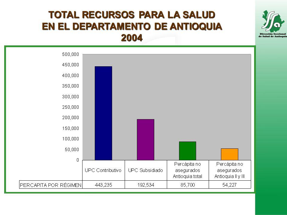 TOTAL RECURSOS PARA LA SALUD EN EL DEPARTAMENTO DE ANTIOQUIA 2004