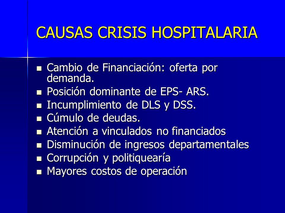 CAUSAS CRISIS HOSPITALARIA Cambio de Financiación: oferta por demanda. Cambio de Financiación: oferta por demanda. Posición dominante de EPS- ARS. Pos