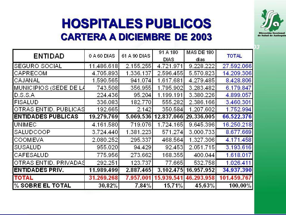 HOSPITALES PUBLICOS CARTERA A DICIEMBRE DE 2003 Pesos corrientes 2003 FUENTE: Reporte de hospitales a DSSA