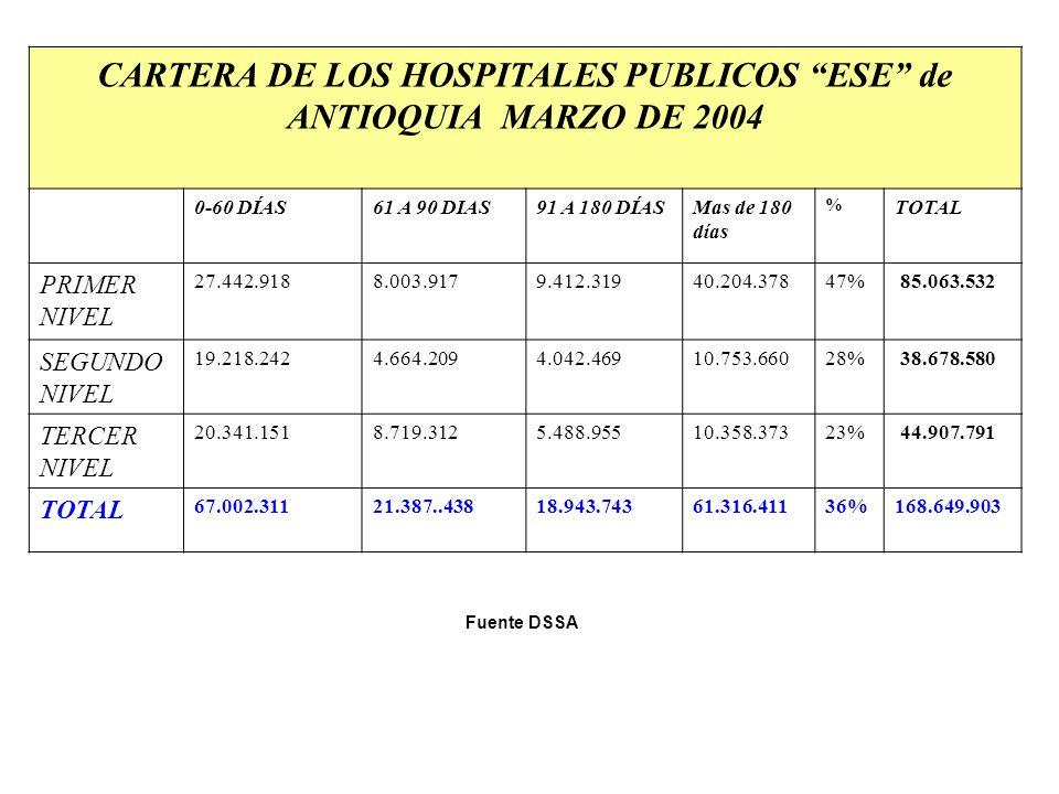 CARTERA DE LOS HOSPITALES PUBLICOS ESE de ANTIOQUIA MARZO DE 2004 0-60 DÍAS61 A 90 DIAS91 A 180 DÍASMas de 180 días % TOTAL PRIMER NIVEL 27.442.9188.0