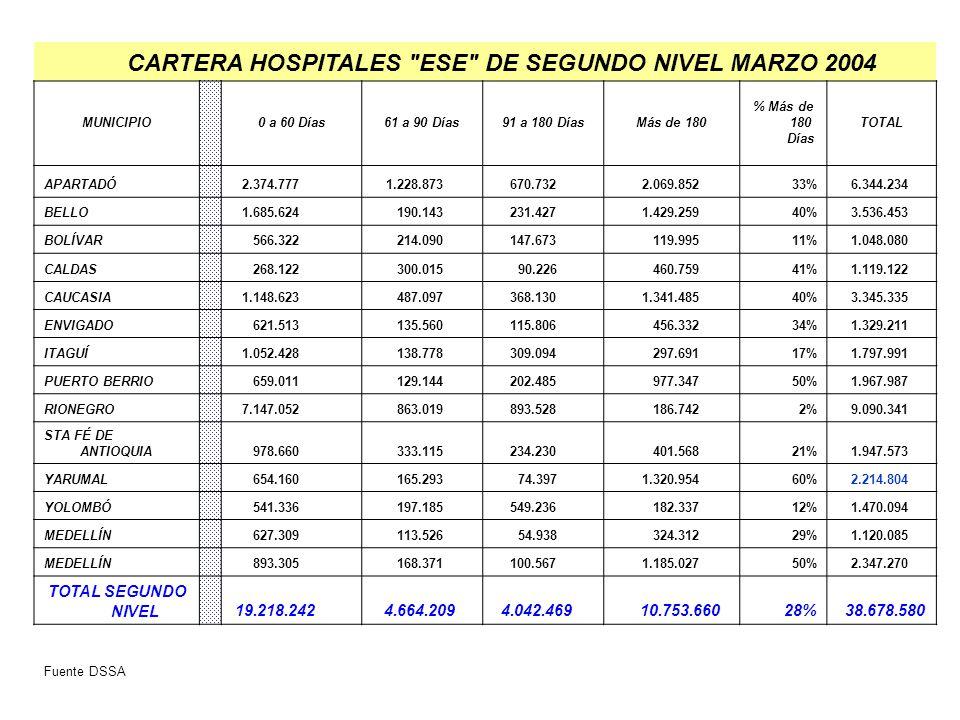 CARTERA HOSPITALES