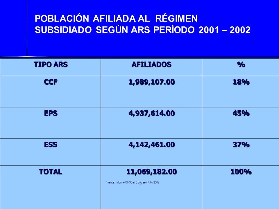 POBLACIÓN AFILIADA AL RÉGIMEN SUBSIDIADO SEGÚN ARS PERÍODO 2001 – 2002 TIPO ARS AFILIADOS% CCF1,989,107.0018% EPS4,937,614.0045% ESS4,142,461.0037% TO