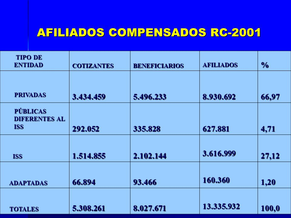 TIPO DE ENTIDAD TIPO DE ENTIDAD COTIZANTESBENEFICIARIOS AFILIADOS % PRIVADAS PRIVADAS 3.434.4595.496.233 8.930.692 66,97 PÚBLICAS DIFERENTES AL ISS PÚ