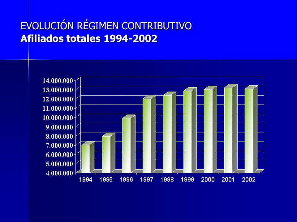EVOLUCIÓN RÉGIMEN CONTRIBUTIVO Afiliados totales 1994-2002