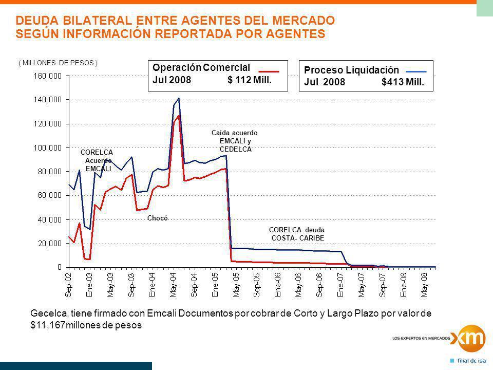 DEUDA BILATERAL ENTRE AGENTES DEL MERCADO SEGÚN INFORMACIÓN REPORTADA POR AGENTES ( MILLONES DE PESOS ) Operación Comercial Jul 2008 $ 112 Mill.