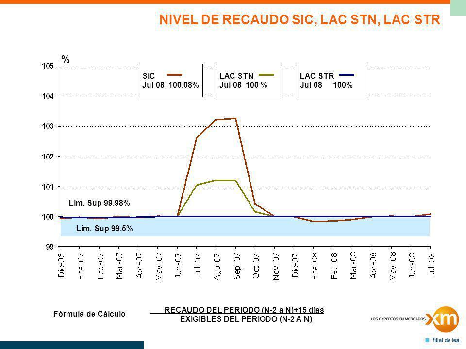 LAC STN Jul 08 100 % SIC Jul 08 100.08% LAC STR Jul 08 100% % RECAUDO DEL PERIODO (N-2 a N)+15 días EXIGIBLES DEL PERIODO (N-2 A N) Fórmula de Cálculo NIVEL DE RECAUDO SIC, LAC STN, LAC STR Lim.