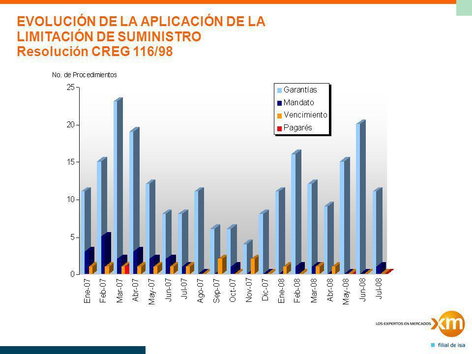 EVOLUCIÓN DE LA APLICACIÓN DE LA LIMITACIÓN DE SUMINISTRO Resolución CREG 116/98
