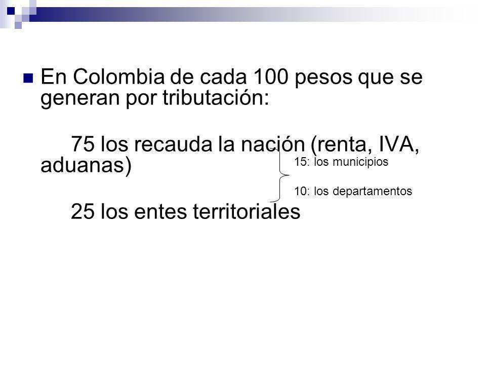 En Colombia de cada 100 pesos que se generan por tributación: 75 los recauda la nación (renta, IVA, aduanas) 25 los entes territoriales 15: los munici