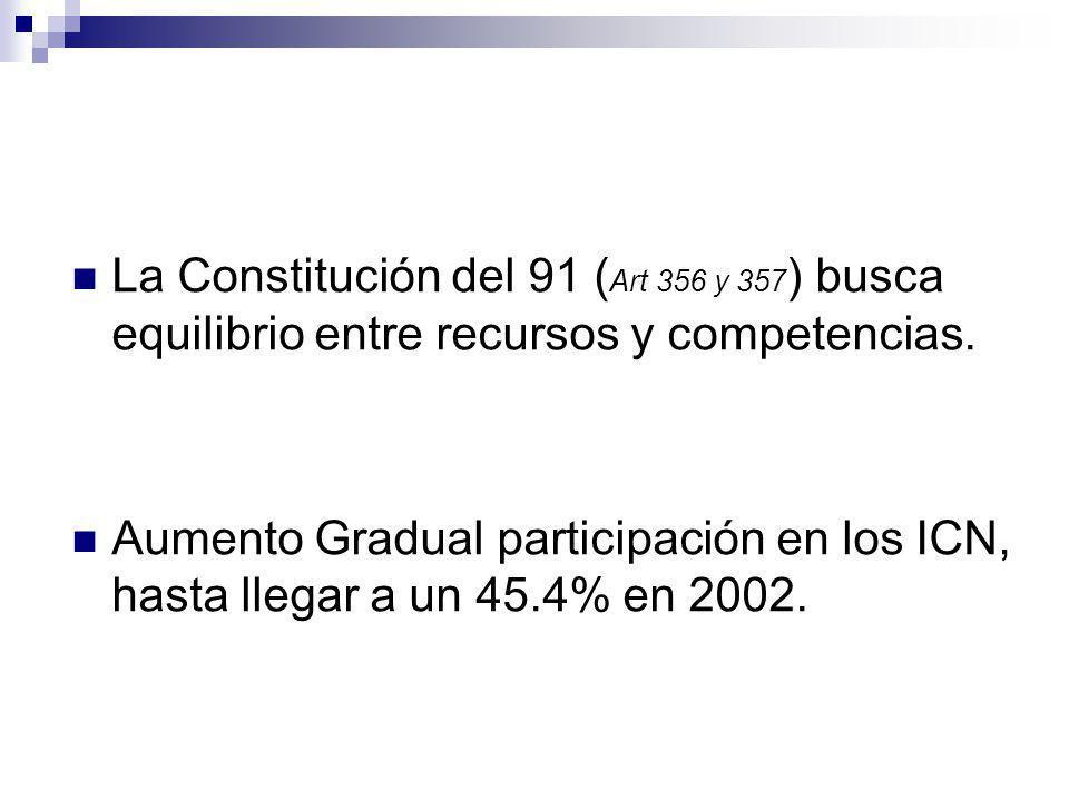 La Constitución del 91 ( Art 356 y 357 ) busca equilibrio entre recursos y competencias. Aumento Gradual participación en los ICN, hasta llegar a un 4