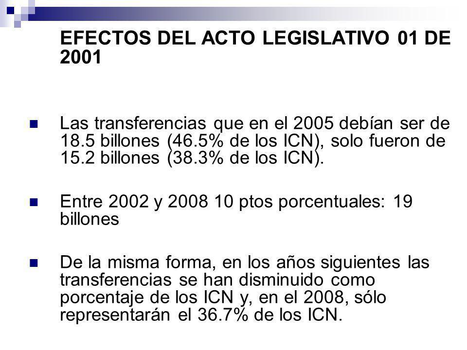 EFECTOS DEL ACTO LEGISLATIVO 01 DE 2001 Las transferencias que en el 2005 debían ser de 18.5 billones (46.5% de los ICN), solo fueron de 15.2 billones (38.3% de los ICN).