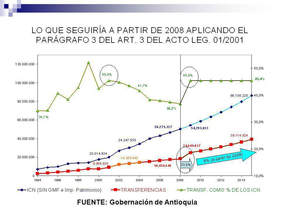 FUENTE: Gobernación de Antioquia
