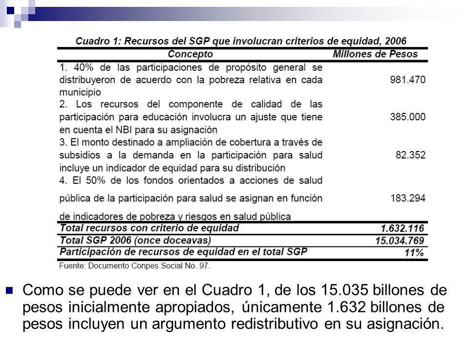 Como se puede ver en el Cuadro 1, de los 15.035 billones de pesos inicialmente apropiados, únicamente 1.632 billones de pesos incluyen un argumento redistributivo en su asignación.