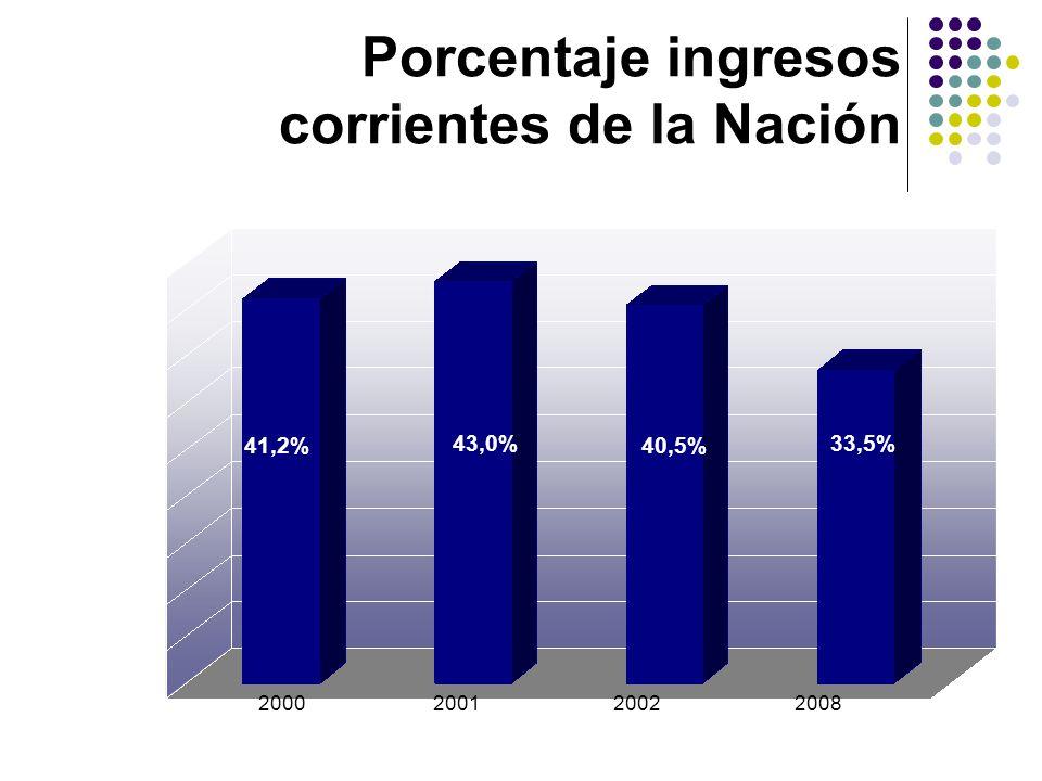 Porcentaje ingresos corrientes de la Nación 2002 2000200120022008 41,2% 43,0% 40,5% 33,5%
