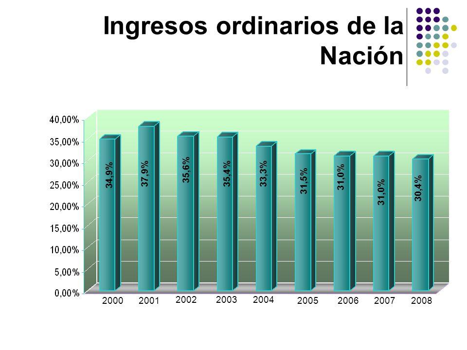 Presupuesto general de la Nación 2002 200320042006200520072008 19,3% 17,3% 15,1% 17,6% 14,4% 14,8% 14,7%