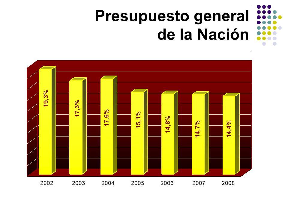 Ingreso del sector nacional consolidado 2000 20042003 20022001 2005 2006 10,8% 12,2% 10,5% 11,2% 11,3% 10,1% 10,0%