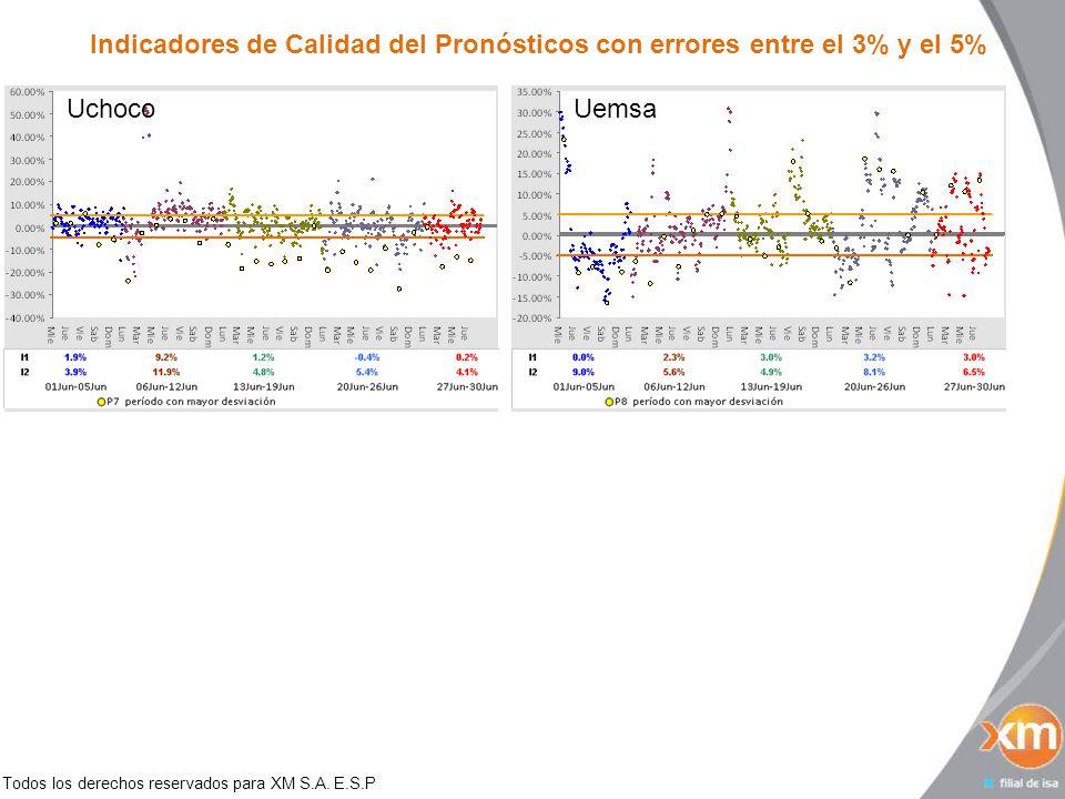 Todos los derechos reservados para XM S.A. E.S.P Indicadores de Calidad del Pronósticos con errores entre el 3% y el 5% UchocoUemsa
